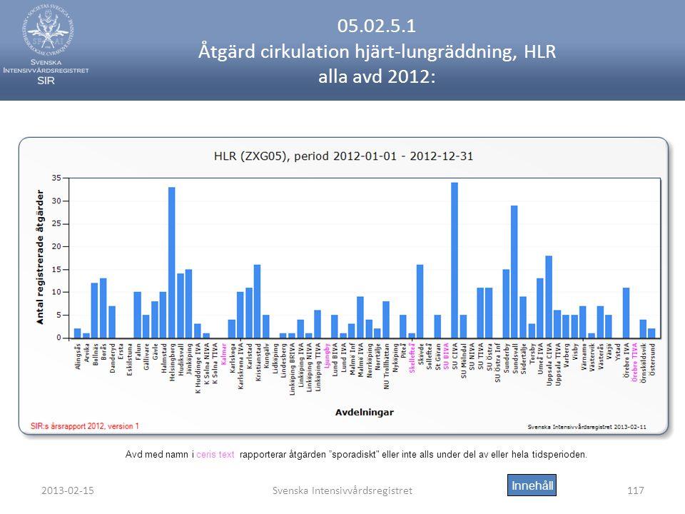 2013-02-15Svenska Intensivvårdsregistret117 05.02.5.1 Åtgärd cirkulation hjärt-lungräddning, HLR alla avd 2012: Innehåll Avd med namn i ceris text rapporterar åtgärden sporadiskt eller inte alls under del av eller hela tidsperioden.