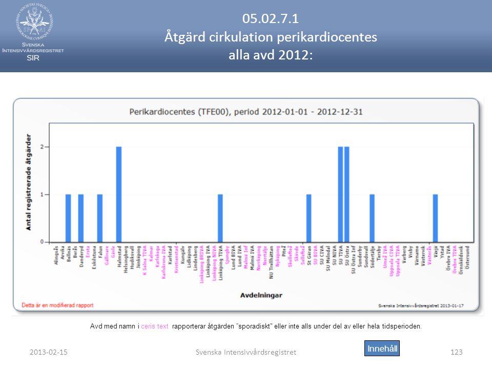 2013-02-15Svenska Intensivvårdsregistret123 05.02.7.1 Åtgärd cirkulation perikardiocentes alla avd 2012: Innehåll Avd med namn i ceris text rapporterar åtgärden sporadiskt eller inte alls under del av eller hela tidsperioden.