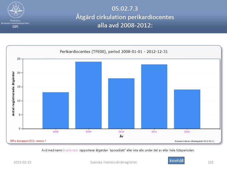 2013-02-15Svenska Intensivvårdsregistret125 05.02.7.3 Åtgärd cirkulation perikardiocentes alla avd 2008-2012: Innehåll Avd med namn i ceris text rapporterar åtgärden sporadiskt eller inte alls under del av eller hela tidsperioden.