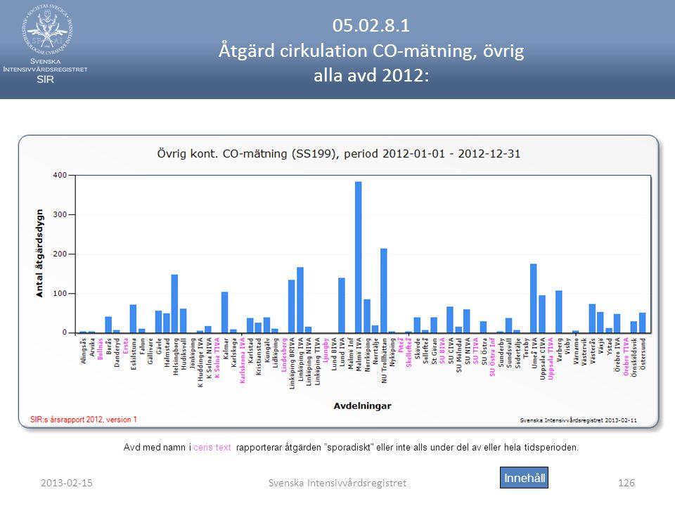 2013-02-15Svenska Intensivvårdsregistret126 05.02.8.1 Åtgärd cirkulation CO-mätning, övrig alla avd 2012: Innehåll Avd med namn i ceris text rapporterar åtgärden sporadiskt eller inte alls under del av eller hela tidsperioden.