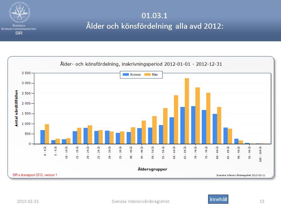 2013-02-15Svenska Intensivvårdsregistret13 01.03.1 Ålder och könsfördelning alla avd 2012: Innehåll