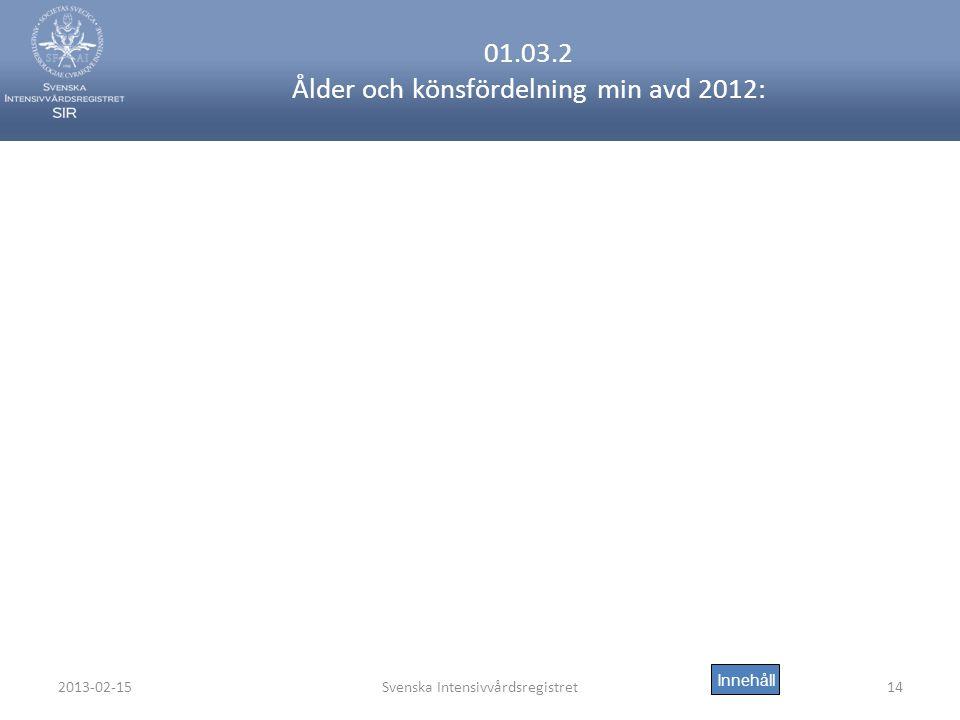 2013-02-15Svenska Intensivvårdsregistret14 01.03.2 Ålder och könsfördelning min avd 2012: Innehåll