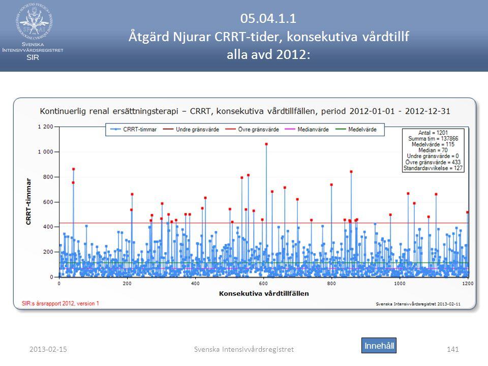 2013-02-15Svenska Intensivvårdsregistret141 05.04.1.1 Åtgärd Njurar CRRT-tider, konsekutiva vårdtillf alla avd 2012: Innehåll