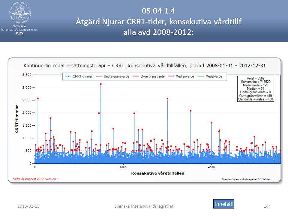 2013-02-15Svenska Intensivvårdsregistret144 05.04.1.4 Åtgärd Njurar CRRT-tider, konsekutiva vårdtillf alla avd 2008-2012: Innehåll