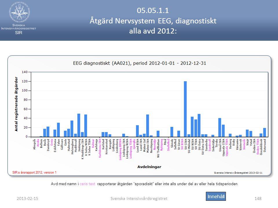 2013-02-15Svenska Intensivvårdsregistret148 05.05.1.1 Åtgärd Nervsystem EEG, diagnostiskt alla avd 2012: Innehåll Avd med namn i ceris text rapporterar åtgärden sporadiskt eller inte alls under del av eller hela tidsperioden.