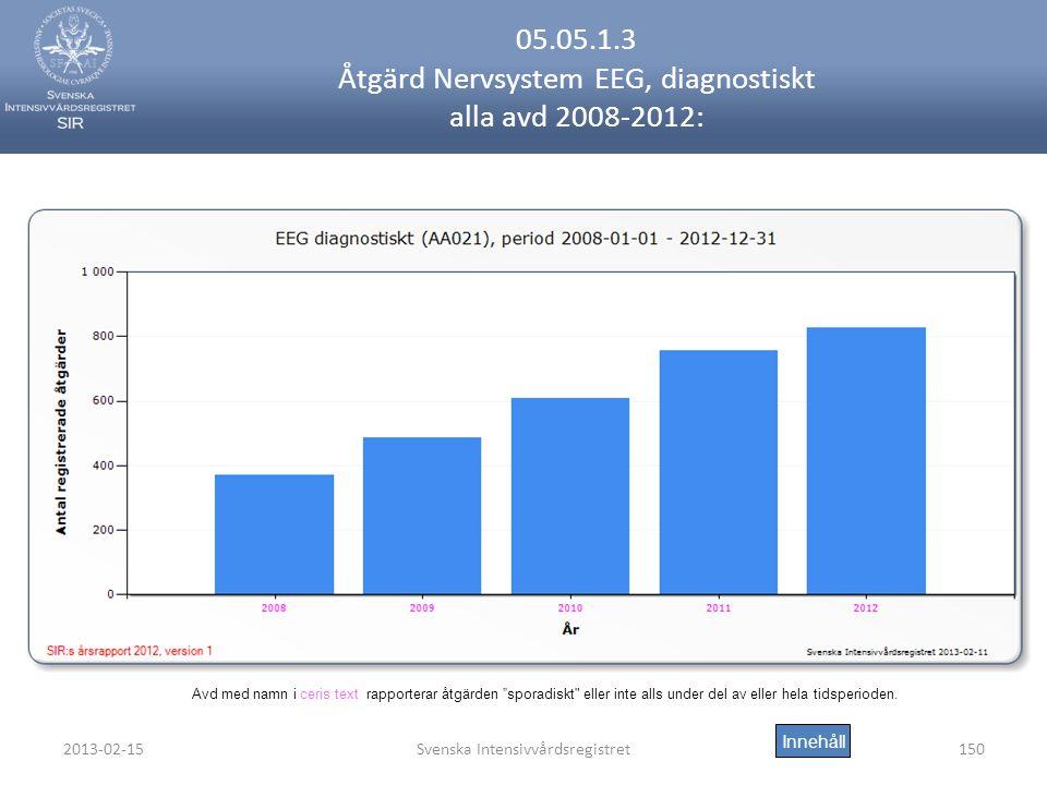 2013-02-15Svenska Intensivvårdsregistret150 05.05.1.3 Åtgärd Nervsystem EEG, diagnostiskt alla avd 2008-2012: Innehåll Avd med namn i ceris text rapporterar åtgärden sporadiskt eller inte alls under del av eller hela tidsperioden.