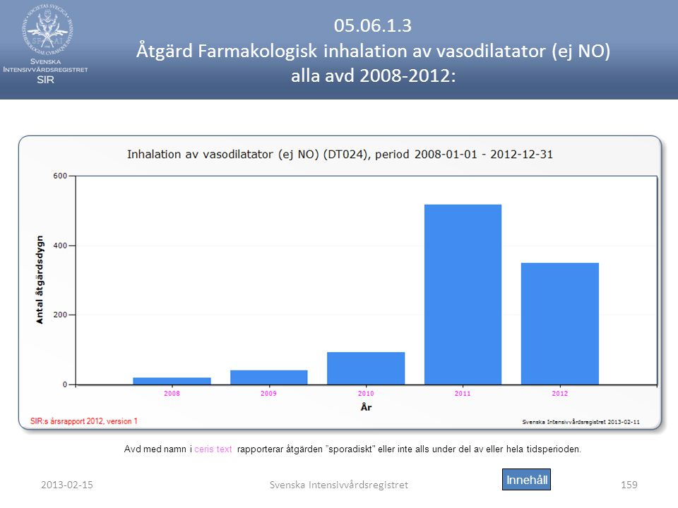 2013-02-15Svenska Intensivvårdsregistret159 05.06.1.3 Åtgärd Farmakologisk inhalation av vasodilatator (ej NO) alla avd 2008-2012: Innehåll Avd med namn i ceris text rapporterar åtgärden sporadiskt eller inte alls under del av eller hela tidsperioden.