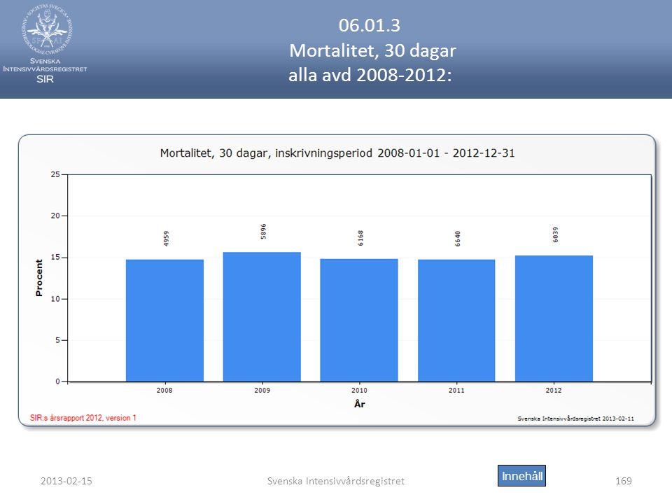 2013-02-15Svenska Intensivvårdsregistret169 06.01.3 Mortalitet, 30 dagar alla avd 2008-2012: Innehåll