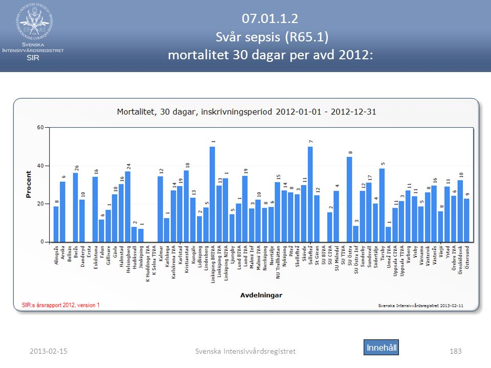 2013-02-15Svenska Intensivvårdsregistret183 07.01.1.2 Svår sepsis (R65.1) mortalitet 30 dagar per avd 2012: Innehåll