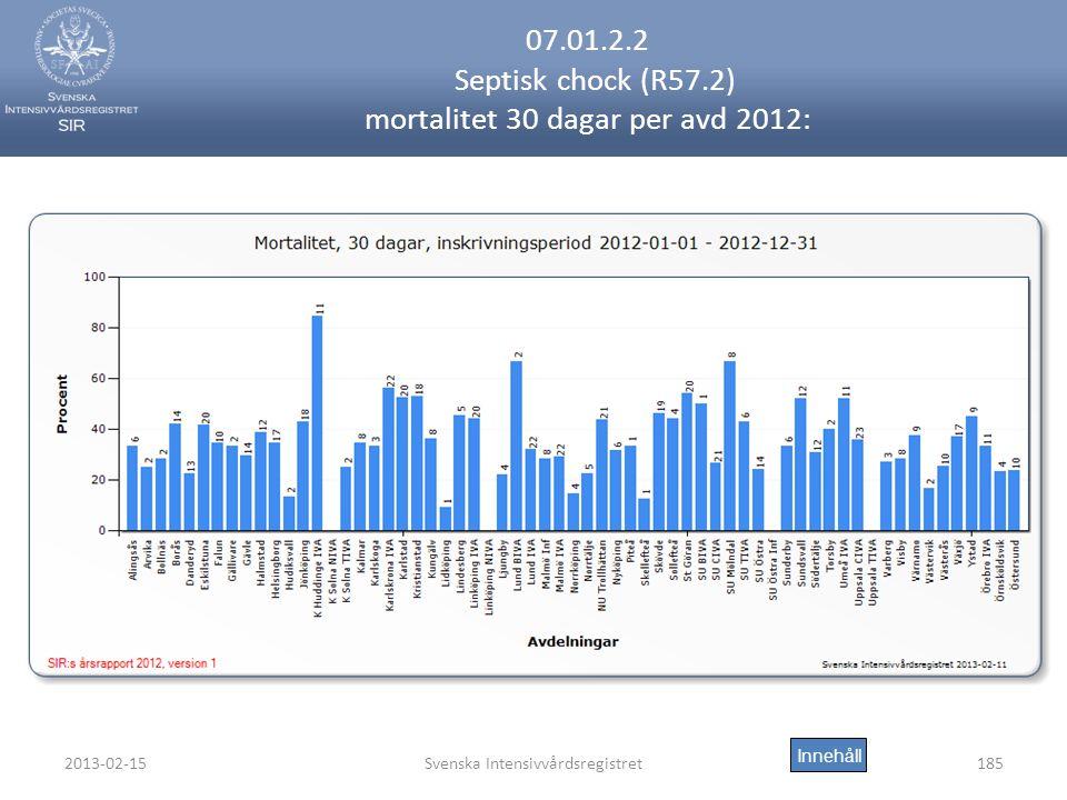 2013-02-15Svenska Intensivvårdsregistret185 07.01.2.2 Septisk chock (R57.2) mortalitet 30 dagar per avd 2012: Innehåll