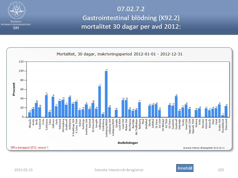 2013-02-15Svenska Intensivvårdsregistret203 07.02.7.2 Gastrointestinal blödning (K92.2) mortalitet 30 dagar per avd 2012: Innehåll