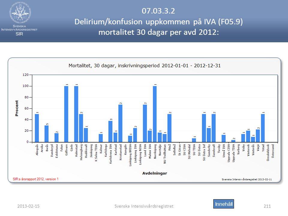 2013-02-15Svenska Intensivvårdsregistret211 07.03.3.2 Delirium/konfusion uppkommen på IVA (F05.9) mortalitet 30 dagar per avd 2012: Innehåll