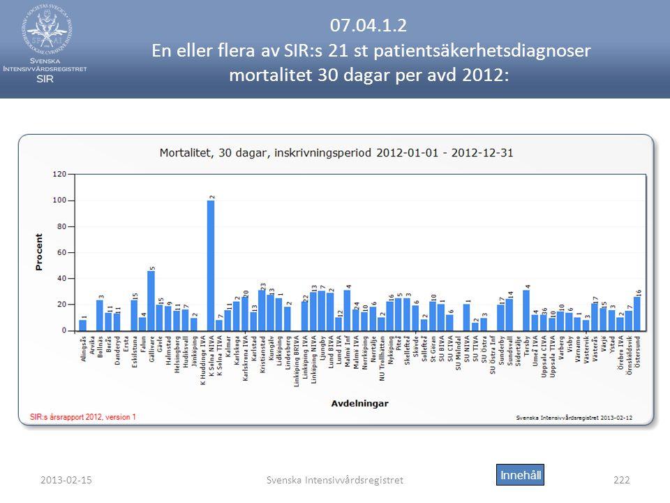 2013-02-15Svenska Intensivvårdsregistret222 07.04.1.2 En eller flera av SIR:s 21 st patientsäkerhetsdiagnoser mortalitet 30 dagar per avd 2012: Innehåll
