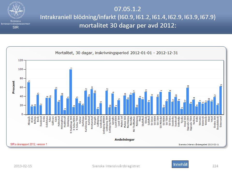 2013-02-15Svenska Intensivvårdsregistret224 07.05.1.2 Intrakraniell blödning/infarkt (I60.9, I61.2, I61.4, I62.9, I63.9, I67.9) mortalitet 30 dagar per avd 2012: Innehåll