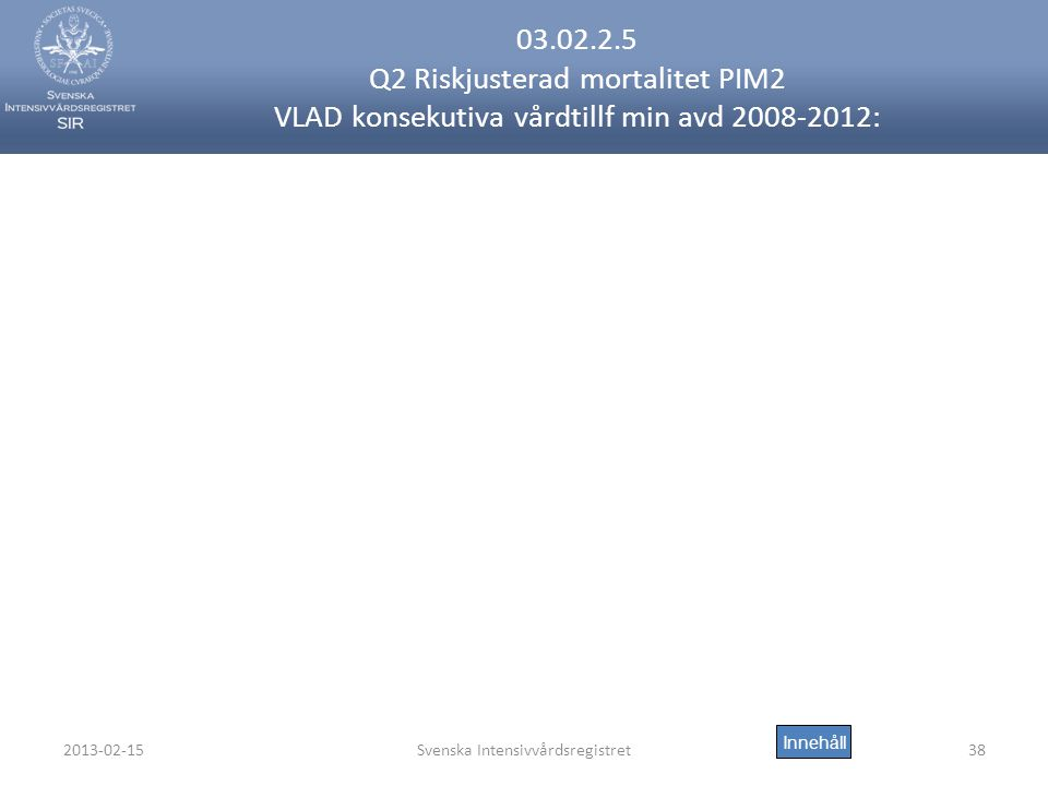 2013-02-15Svenska Intensivvårdsregistret38 03.02.2.5 Q2 Riskjusterad mortalitet PIM2 VLAD konsekutiva vårdtillf min avd 2008-2012: Innehåll