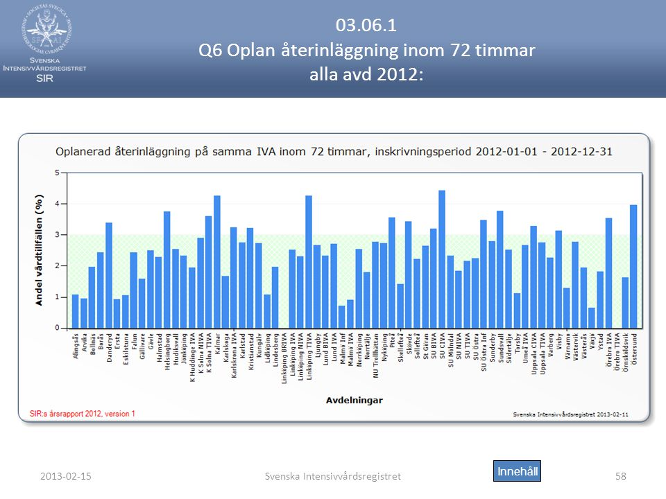 2013-02-15Svenska Intensivvårdsregistret58 03.06.1 Q6 Oplan återinläggning inom 72 timmar alla avd 2012: Innehåll