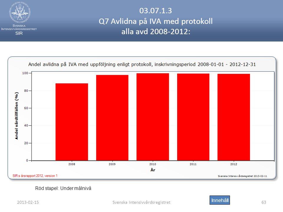 2013-02-15Svenska Intensivvårdsregistret63 03.07.1.3 Q7 Avlidna på IVA med protokoll alla avd 2008-2012: Innehåll Röd stapel: Under målnivå