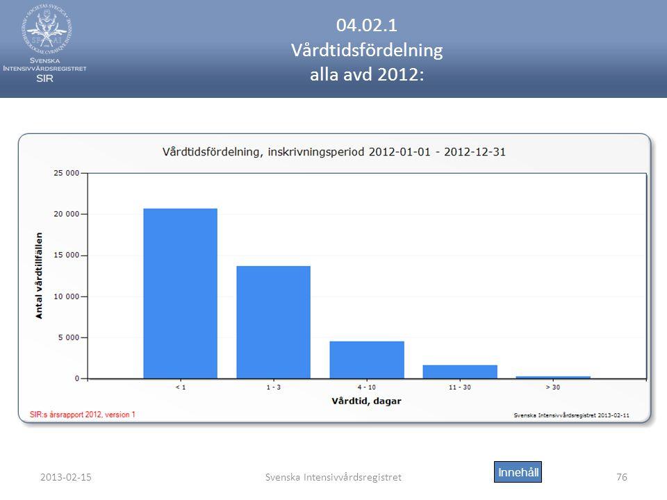 2013-02-15Svenska Intensivvårdsregistret76 04.02.1 Vårdtidsfördelning alla avd 2012: Innehåll