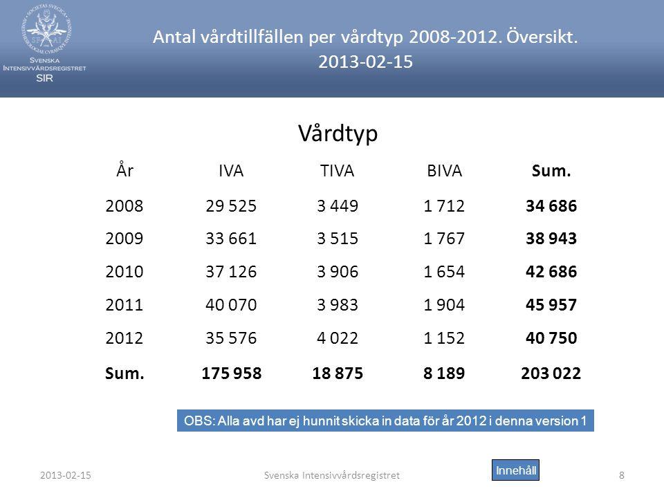 2013-02-15Svenska Intensivvårdsregistret8 Antal vårdtillfällen per vårdtyp 2008-2012.