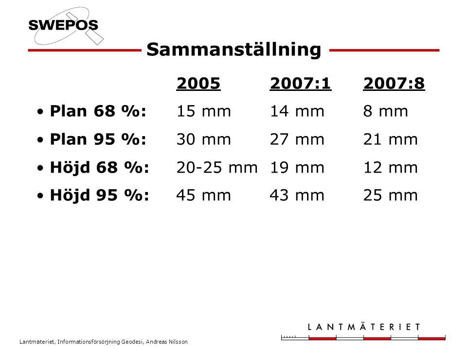Lantmäteriet, Informationsförsörjning Geodesi, Andreas Nilsson 20052007:12007:8 Plan 68 %: 15 mm14 mm8 mm Plan 95 %: 30 mm27 mm21 mm Höjd 68 %: 20-25