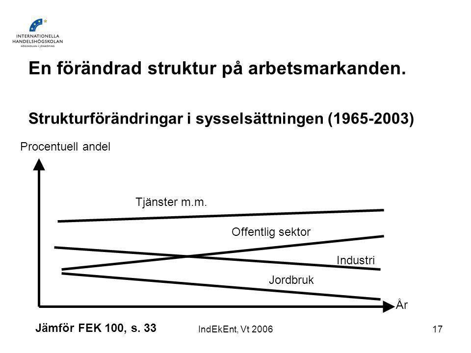 IndEkEnt, Vt 200617 En förändrad struktur på arbetsmarkanden.