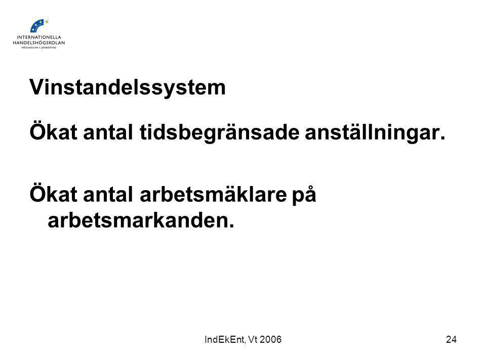 IndEkEnt, Vt 200624 Vinstandelssystem Ökat antal tidsbegränsade anställningar.