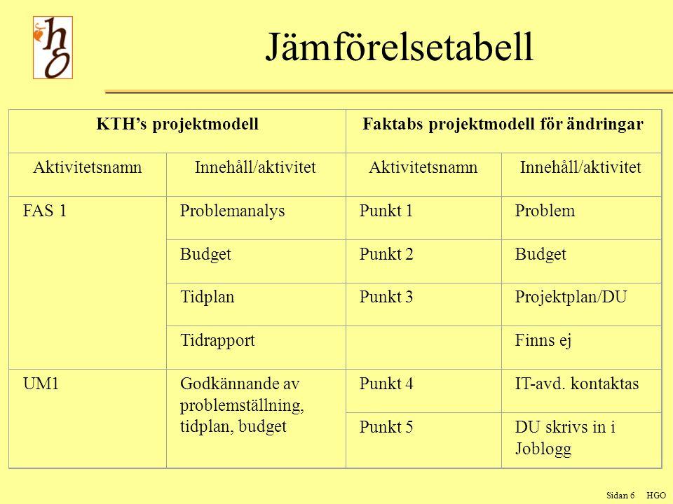 Sidan 6 HGO Jämförelsetabell KTH's projektmodellFaktabs projektmodell för ändringar AktivitetsnamnInnehåll/aktivitetAktivitetsnamnInnehåll/aktivitet FAS 1ProblemanalysPunkt 1Problem BudgetPunkt 2Budget TidplanPunkt 3Projektplan/DU Tidrapport Finns ej UM1Godkännande av problemställning, tidplan, budget Punkt 4IT-avd.