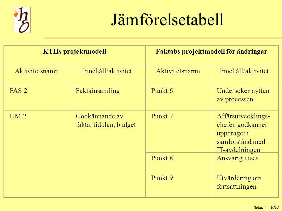 Sidan 7 HGO Jämförelsetabell KTHs projektmodellFaktabs projektmodell för ändringar AktivitetsnamnInnehåll/aktivitetAktivitetsnamnInnehåll/aktivitet FAS 2FaktainsamlingPunkt 6Undersöker nyttan av processen UM 2Godkännande av fakta, tidplan, budget Punkt 7Affärsutvecklings- chefen godkänner uppdraget i samförstånd med IT-avdelningen Punkt 8Ansvarig utses Punkt 9Utvärdering om fortsättningen