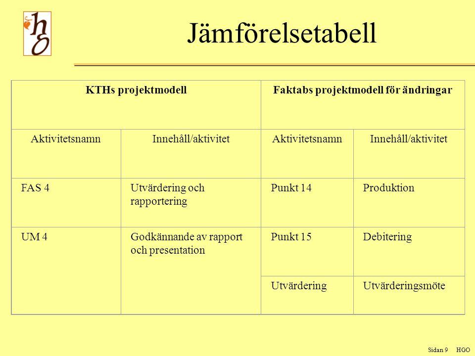 Sidan 9 HGO Jämförelsetabell KTHs projektmodellFaktabs projektmodell för ändringar AktivitetsnamnInnehåll/aktivitetAktivitetsnamnInnehåll/aktivitet FAS 4Utvärdering och rapportering Punkt 14Produktion UM 4Godkännande av rapport och presentation Punkt 15Debitering UtvärderingUtvärderingsmöte