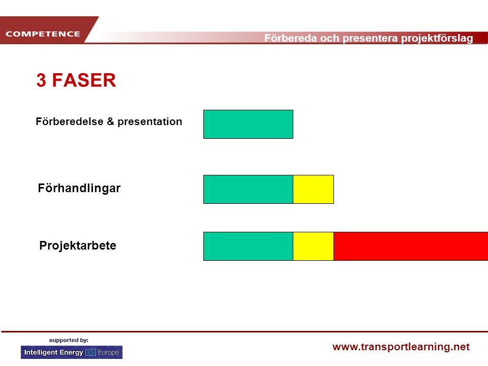 Förbereda och presentera projektförslag www.transportlearning.net 3 FASER Förberedelse & presentation Förhandlingar Projektarbete