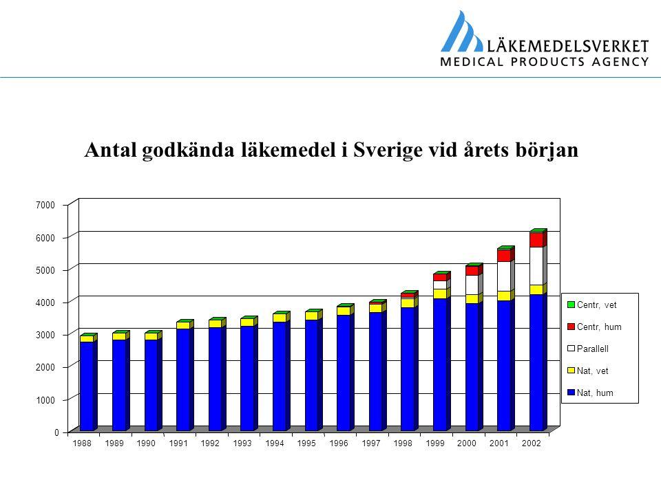 Antal godkända läkemedel i Sverige vid årets början 199719981999200020012002 Centr, vet Centr, hum Parallell Nat, vet Nat, hum