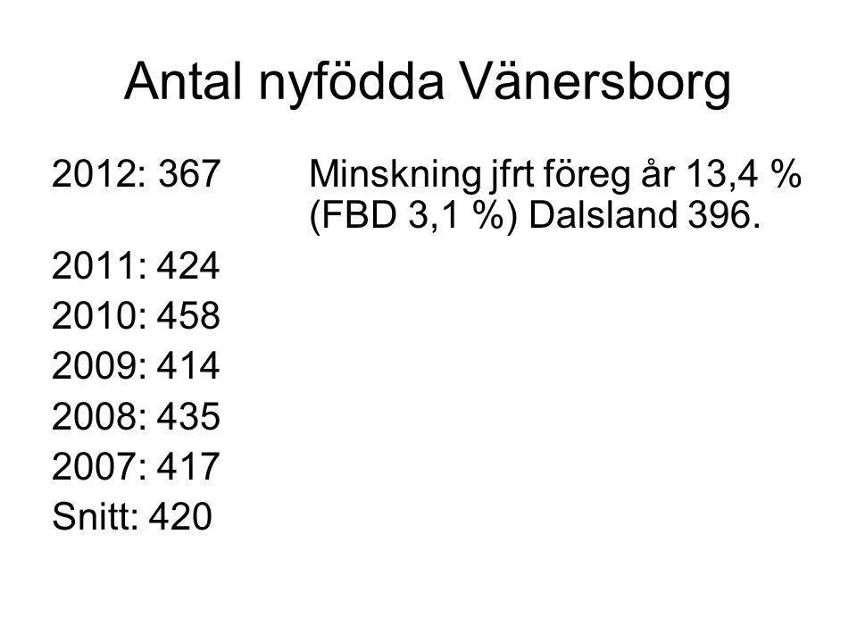 Antal nyfödda Vänersborg 2012: 367Minskning jfrt föreg år 13,4 % (FBD 3,1 %) Dalsland 396. 2011: 424 2010: 458 2009: 414 2008: 435 2007: 417 Snitt: 42