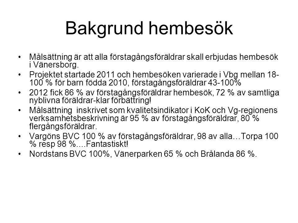 Bakgrund hembesök Målsättning är att alla förstagångsföräldrar skall erbjudas hembesök i Vänersborg. Projektet startade 2011 och hembesöken varierade