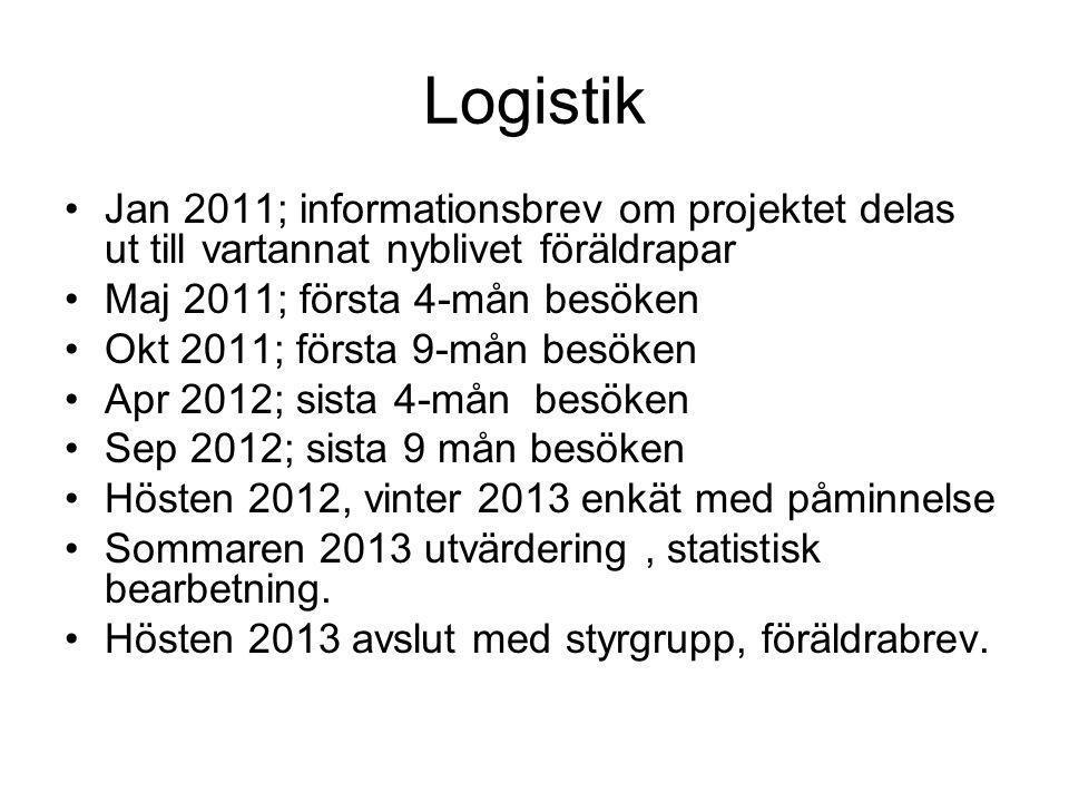 Logistik Jan 2011; informationsbrev om projektet delas ut till vartannat nyblivet föräldrapar Maj 2011; första 4-mån besöken Okt 2011; första 9-mån be