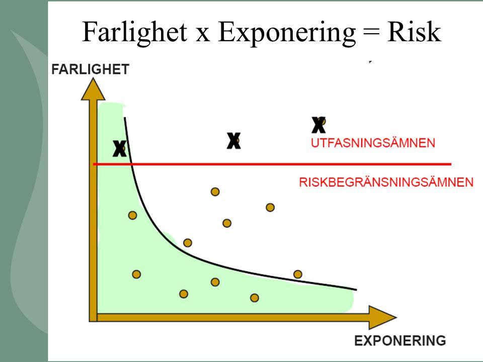 Farlighet x Exponering = Risk