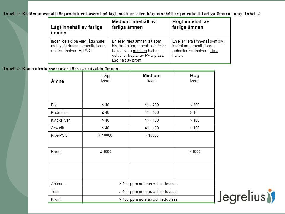Tabell 1: Bedömningsmall för produkter baserat på lågt, medium eller högt innehåll av potentiellt farliga ämnen enligt Tabell 2.