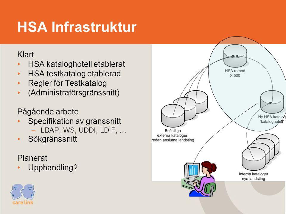 HSA Infrastruktur Klart HSA kataloghotell etablerat HSA testkatalog etablerad Regler för Testkatalog (Administratörsgränssnitt) Pågående arbete Specifikation av gränssnitt –LDAP, WS, UDDI, LDIF, … Sökgränssnitt Planerat Upphandling