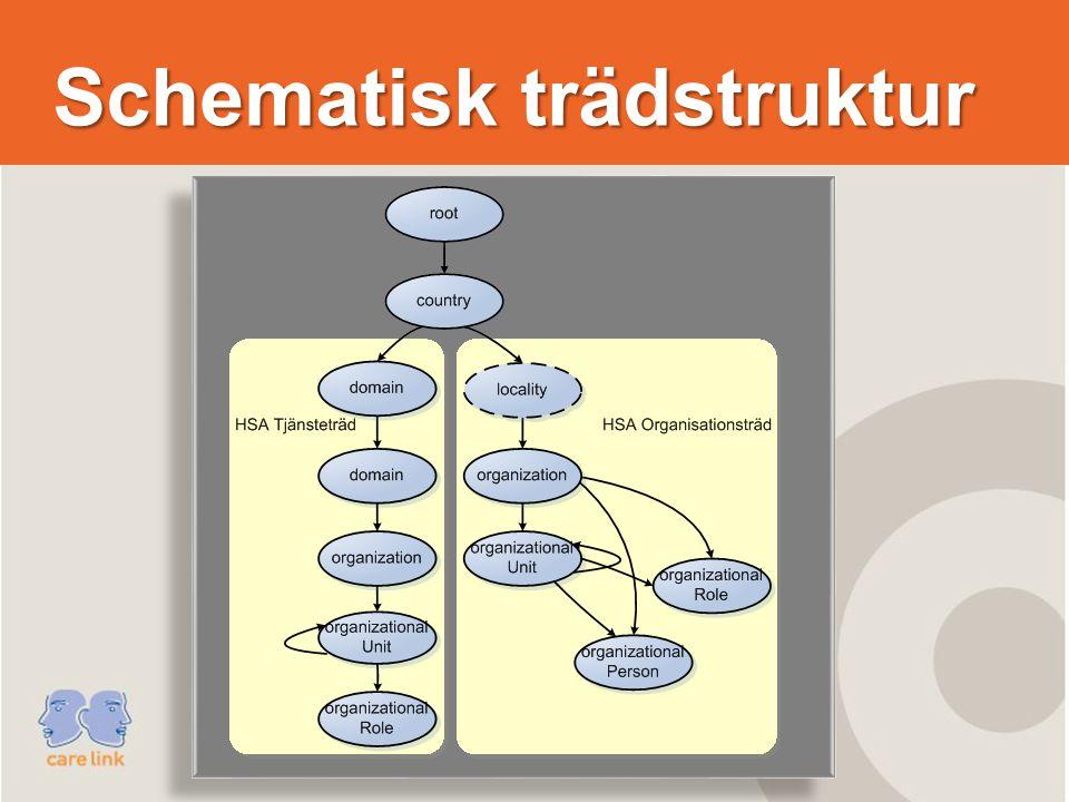 Schematisk trädstruktur