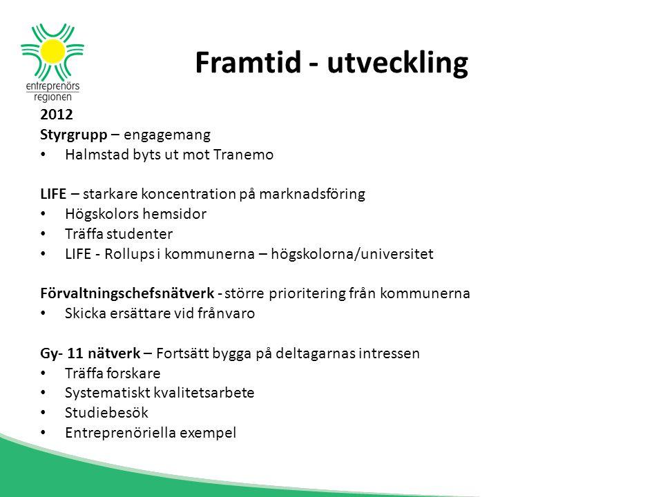 Framtid - utveckling 2012 Styrgrupp – engagemang Halmstad byts ut mot Tranemo LIFE – starkare koncentration på marknadsföring Högskolors hemsidor Träf