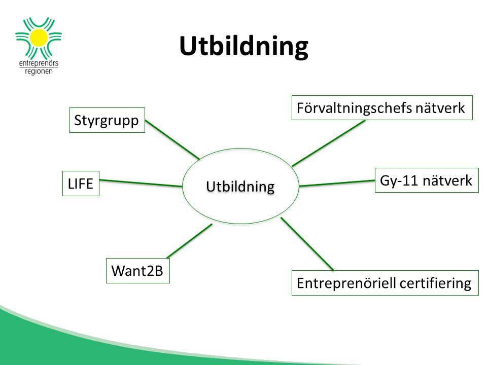 Utbildning Förvaltningschefs nätverk Gy-11 nätverk Entreprenöriell certifiering Want2B LIFE Styrgrupp