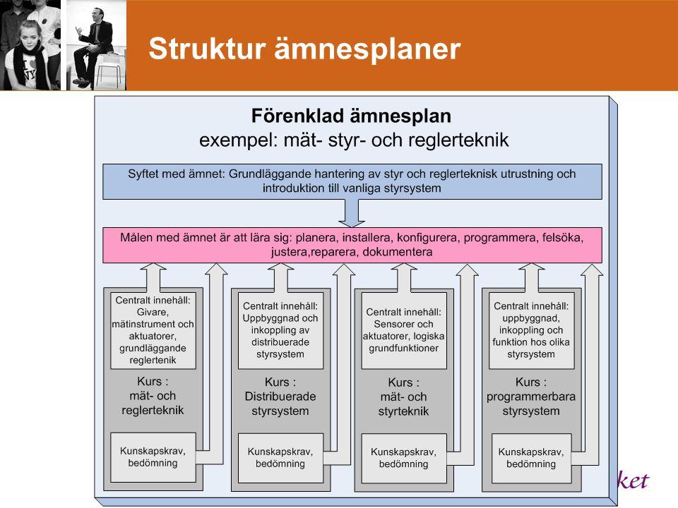 Struktur ämnesplaner