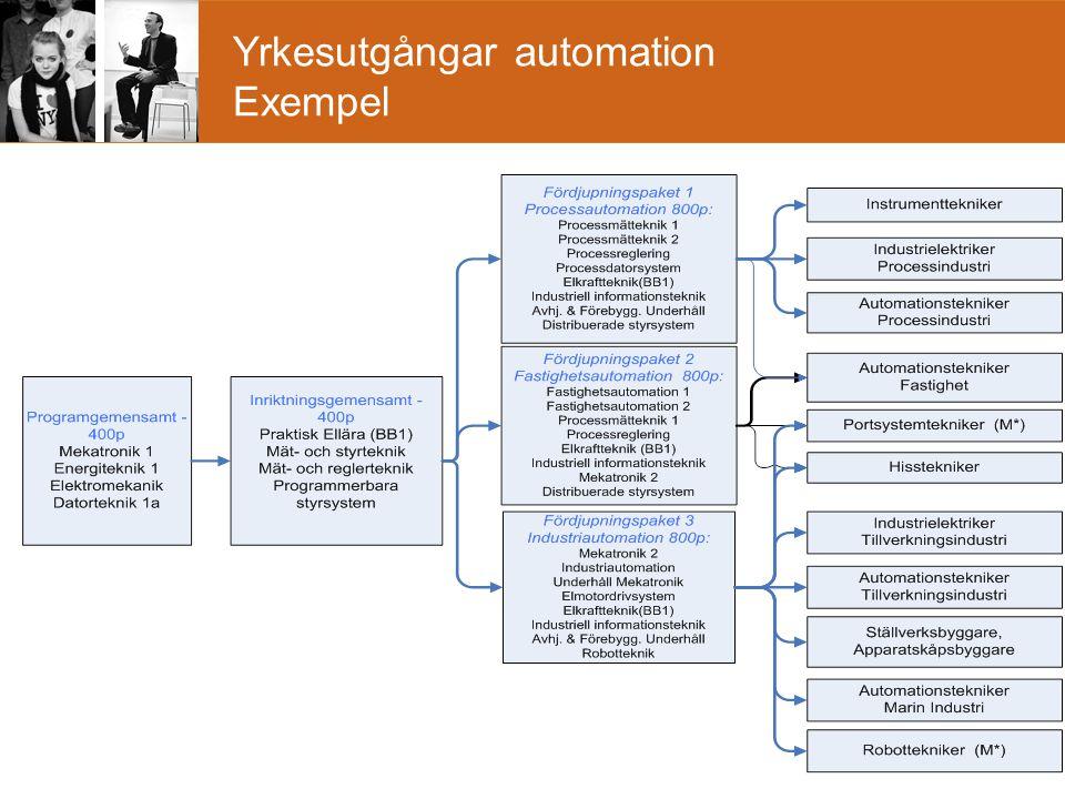 Yrkesutgångar automation Exempel