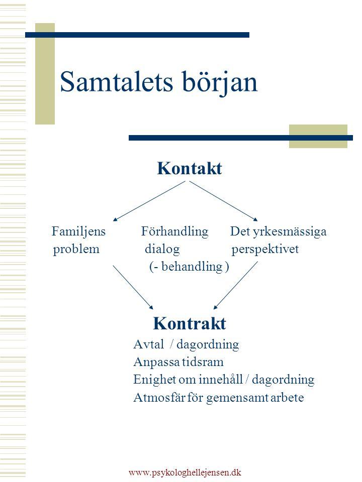 www.psykologhellejensen.dk Samtalets början Kontakt Familjens Förhandling Det yrkesmässiga problem dialog perspektivet (- behandling ) Kontrakt Avtal