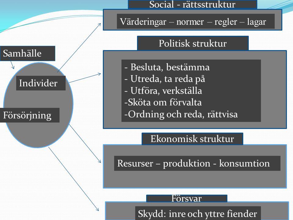 g Värderingar – normer – regler – lagar Politisk struktur Ekonomisk struktur Försvar Social - rättsstruktur Samhälle Individer - Besluta, bestämma - U