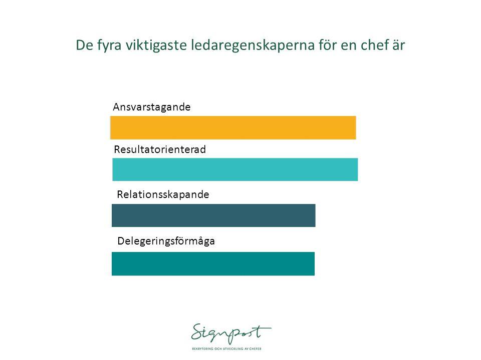 De fyra viktigaste ledaregenskaperna för en chef är Ansvarstagande Resultatorienterad Relationsskapande Delegeringsförmåga