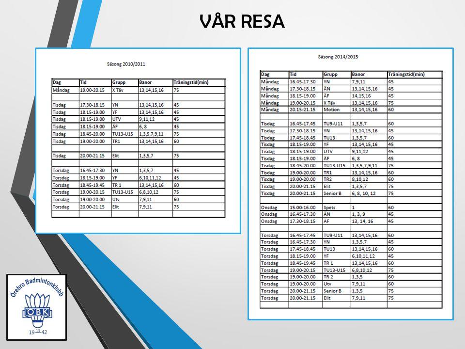 2010/20112011/20122012/20132013/20142014/2015 Aktiva120140170200220 Tränar endast 1ggr/vecka 80%60%55%40% Tävlar kontinuerligt 5%10% 25%40% Tränare1015253540 Landslags- ungdomar 01212 Divison Seniorer321 Näst sist 1 Kval Elitserien.