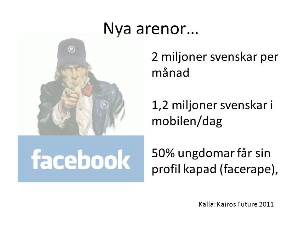 Nya arenor… 2 miljoner svenskar per månad 1,2 miljoner svenskar i mobilen/dag 50% ungdomar får sin profil kapad (facerape), Källa: Kairos Future 2011