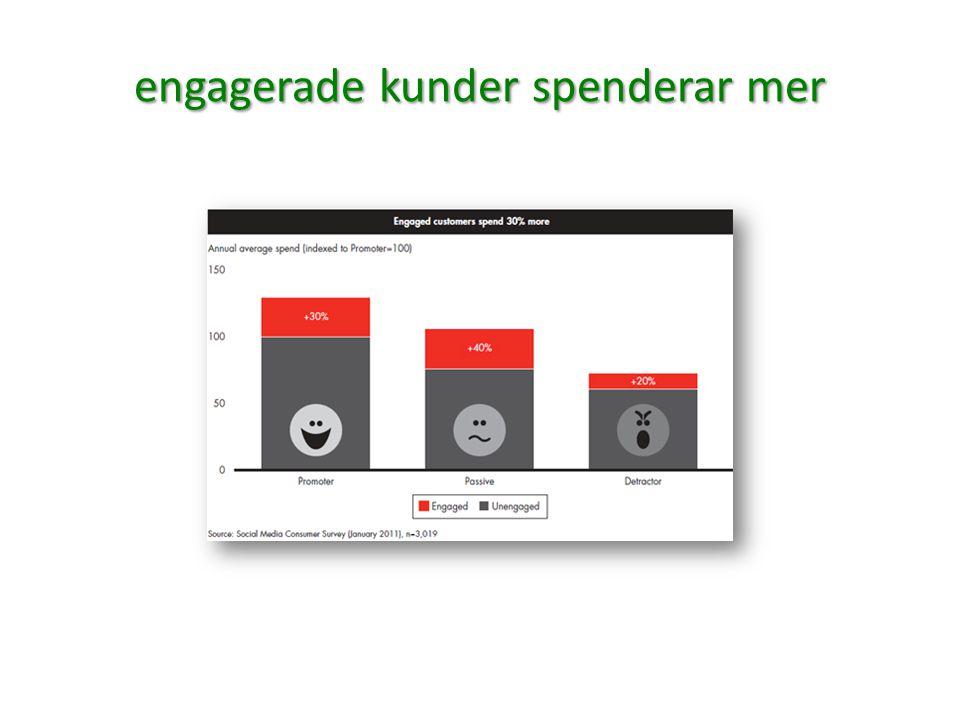 engagerade kunder spenderar mer
