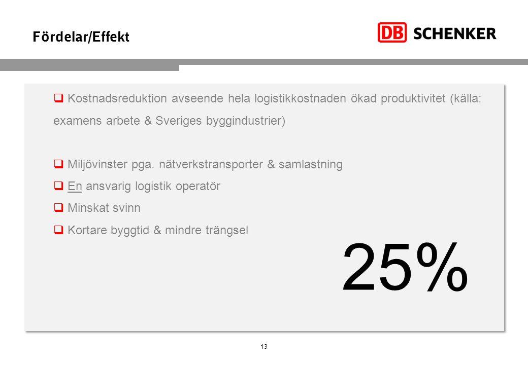 Fördelar/Effekt 13  Kostnadsreduktion avseende hela logistikkostnaden ökad produktivitet (källa: examens arbete & Sveriges byggindustrier)  Miljövin