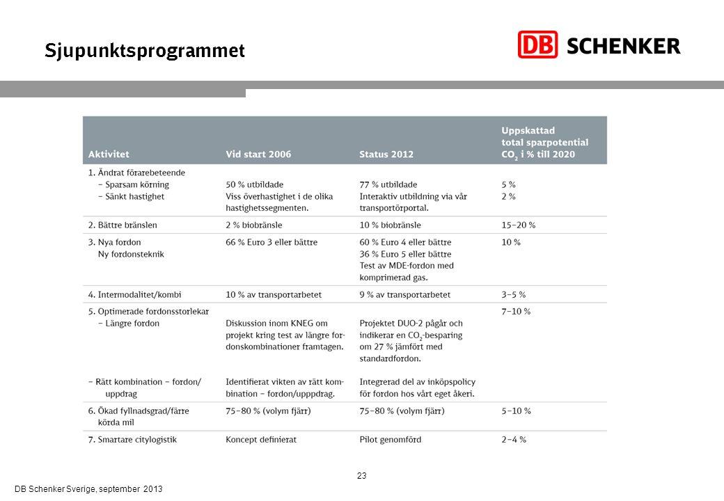 Sjupunktsprogrammet 23 DB Schenker Sverige, september 2013